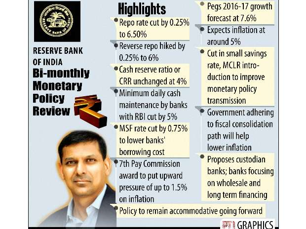 RBI Policy Review- Lowest Repo Rate Hike in Six Years