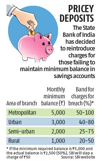 SBI Cash Transaction Charges For Minimum Balance