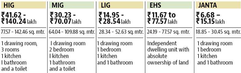 DDA Housing Scheme 2017 – Pricelist of Flats, Location
