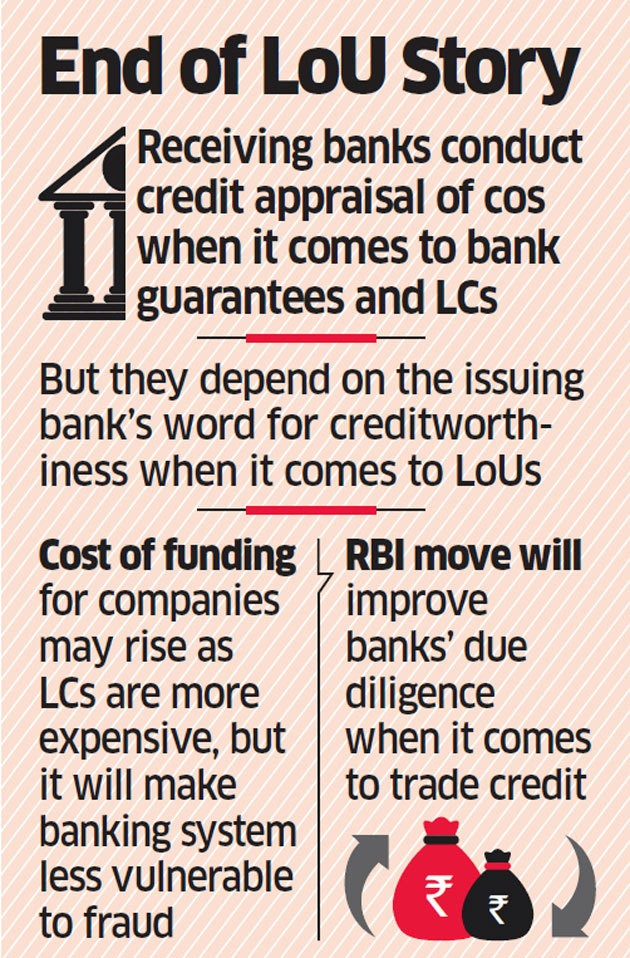 RBI bans LoUs and LoCs issuance by Banks