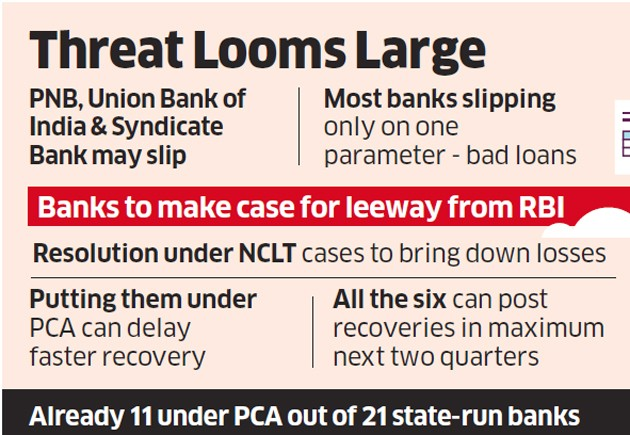 PNB, Syndicate & Union Bank May Come Under PCA