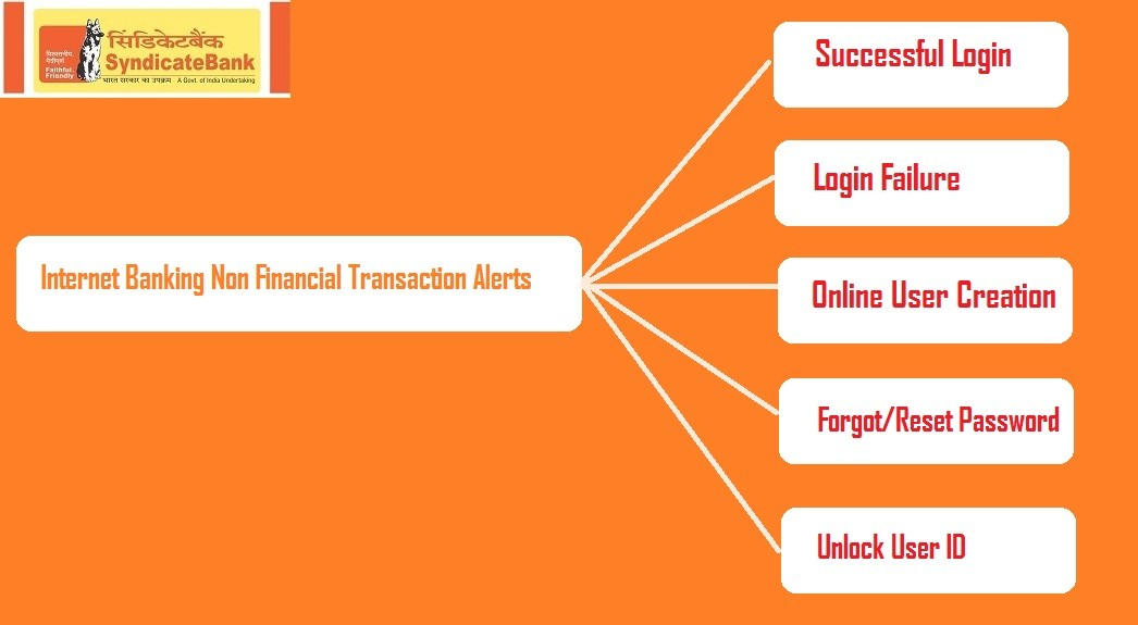"Syndicate Bank Enables Internet Banking SMS Alerts For ""Non Financial Transaction Alerts"""