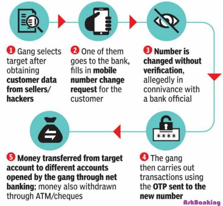 Bank Fraud – Gang Steals Money via OTP From Bank Accounts