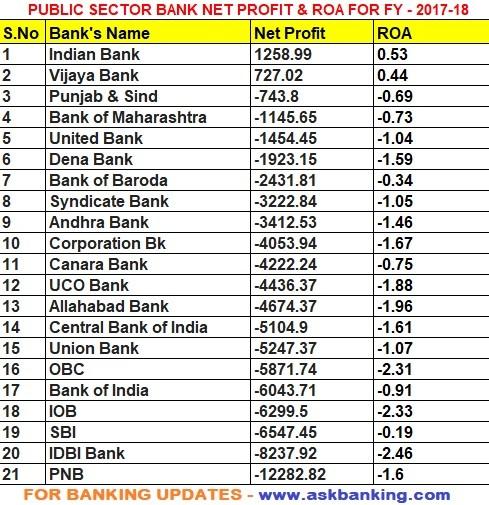 public-sector-bank-roa-profit
