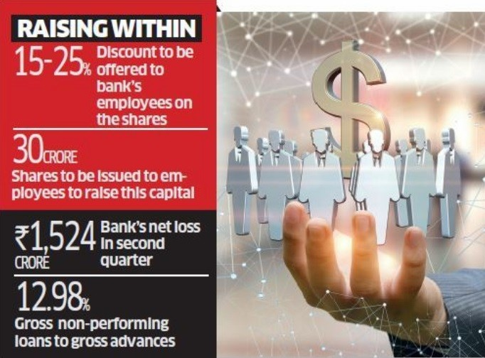 Syndicate Bank to Raise Rs 500 Crore via Stock Options, Giving 15-25% Discounts to Staffs