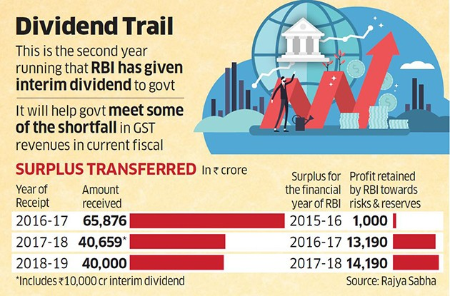 RBI Pays ₹28,000 Cr Interim Surplus To Government