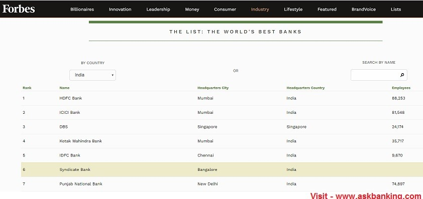 Forbes Best Banks in India 2019 – Syndicate Bank Tops the List