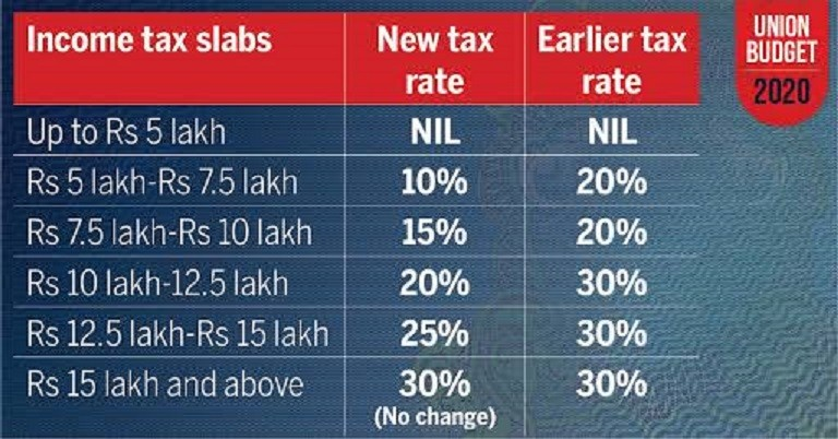 New Income Tax Slab Rate for Financial Year 2020-21